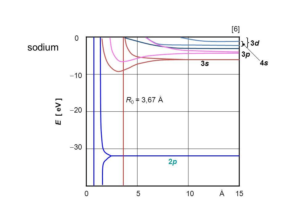 [6] 10 20 30 E [ eV ] 2p R0 = 3,67 Å 3s 3p 4s 3d sodium 5 10 15 Å